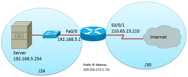 Configuring NAT (One to One Mapping) – Cisco Skills