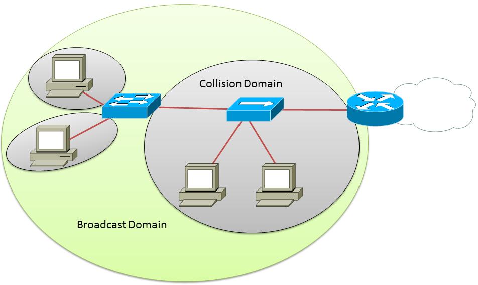 broadcast-domain
