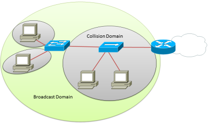 A Broadcast/Collision Domain