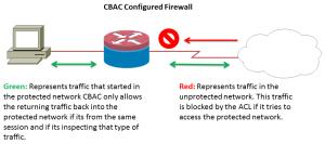 CBAC Firewall