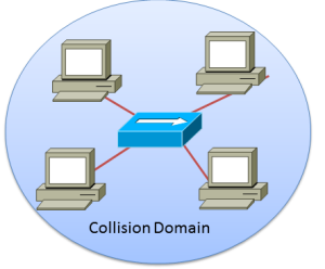 A Collision Domain with a hub