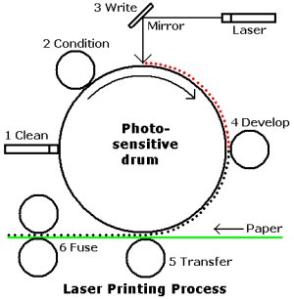 The Printing Steps