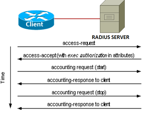 TACACS Plus and RADIUS – Cisco Skills