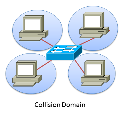 A Collision Domain with a switch