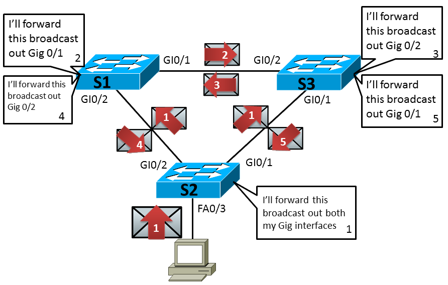 An example of an STP loop