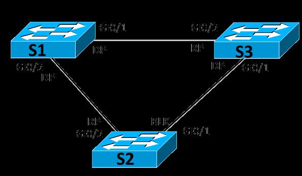 STP Ports