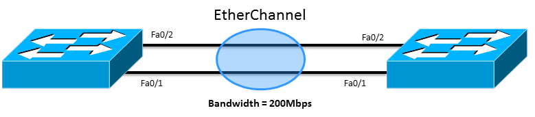 EtherChannel between Switches