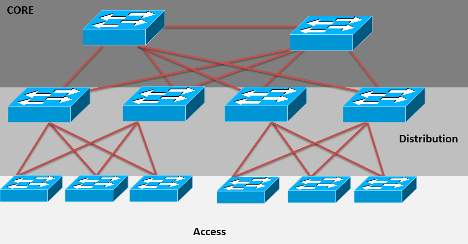 The Hierarchical Layer