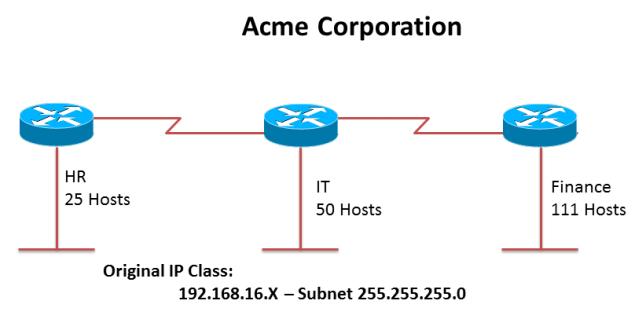 VLSM Design - Acme Corp