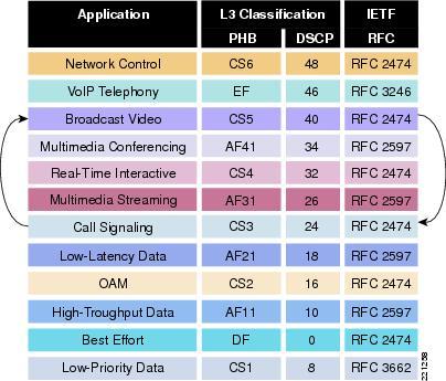 Cisco-Modified-RFC-4594