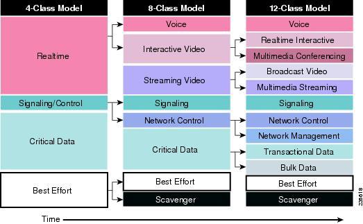 Cisco-QoS-Class-model