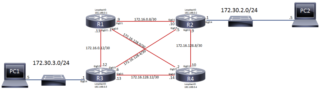 4 Node OSPF Single Area
